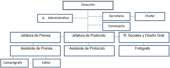 Oficina Relaciones Publicas y Protocolo Organigrama